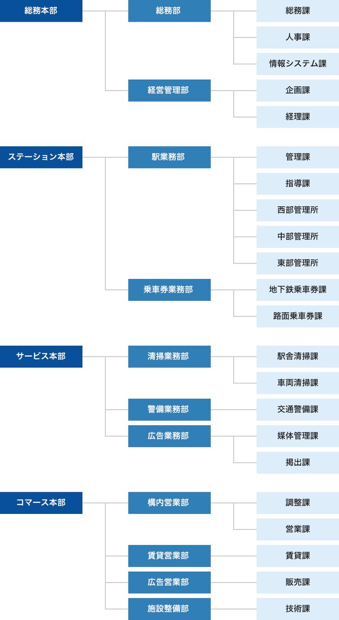 画像:組織体制図
